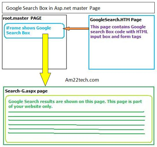 Google search box in asp dot net master page
