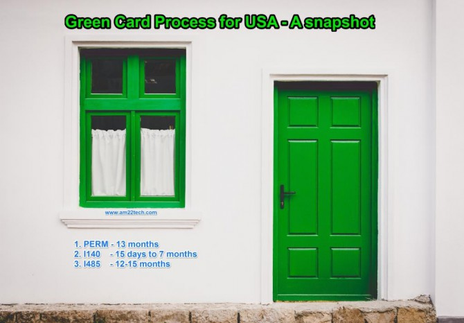 Green card process for USA - A snapshot