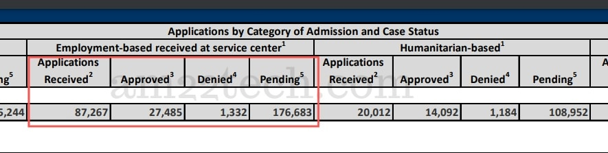 i485 approved data USCIS Oct to Dec 2020