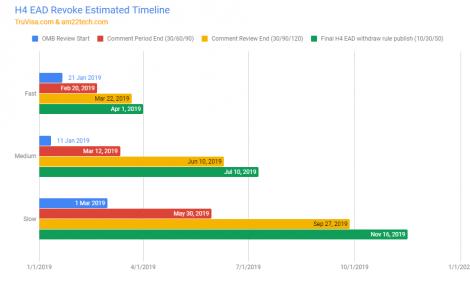 H4 EAD revoke estimated timeline - Fast, Medium, Slow
