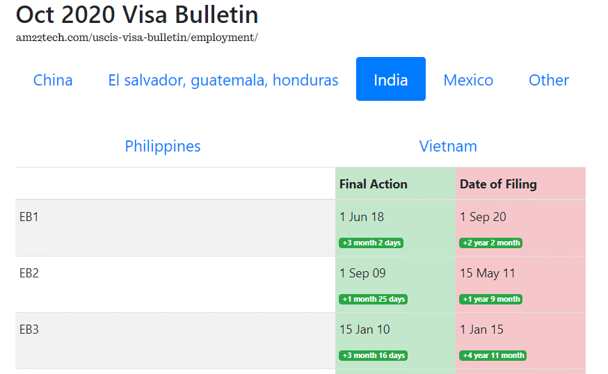 Oct visa bulletin - Indian queues move ahead