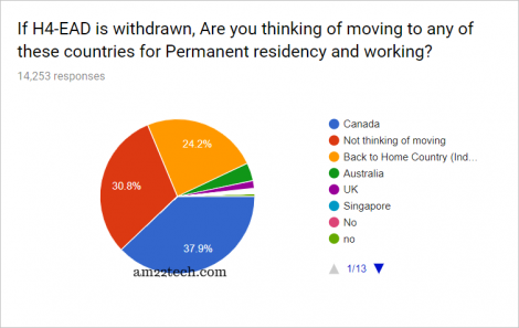 Will H1B family move to Canada if H4 EAD is withdraw