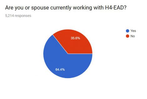 H4 EAD spouse working in a job or business?