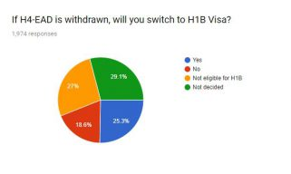 Switch to H1B If H4-EAD is withdrawn