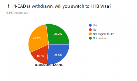 Will H4 EAD switch to H1B?