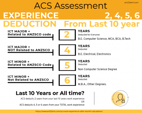 ACS assessment work experience deduction