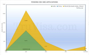 EB2 India pending green card applications