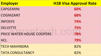 USCIS H1B Approval rate for employers