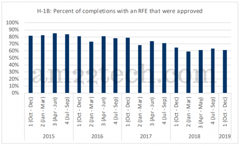H1B approvals after RFE in 2018