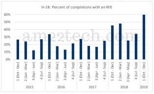 H1B completions after RFE