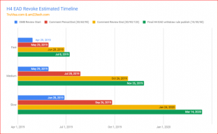 H4 EAD revoke estimated timeline