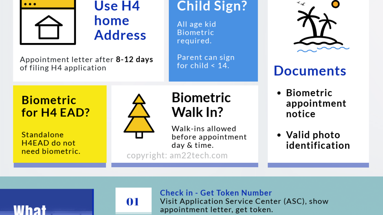 Documents for H4 Biometric Appointment, Steps, Child Sign
