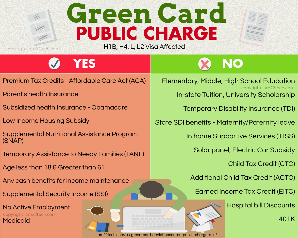 Green Card Public Charge Rule - H1B, H4, L1 Visa Affected - USA