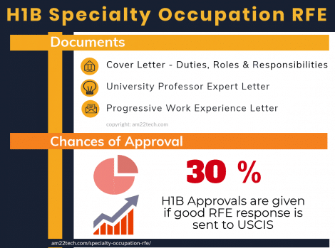 H1B specialty occupation RFE response documents