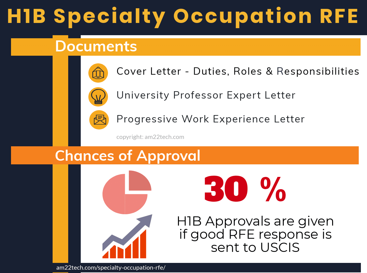 H1B Specialty Occupation RFE Response Cover Letter, Proofs - AM22 Tech