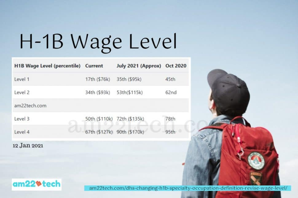 H1B wage levels set to increase again