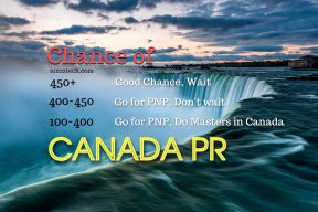 Canada PR chance of invite
