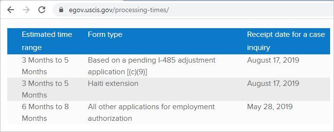 USCIS California H4 EAD processing time