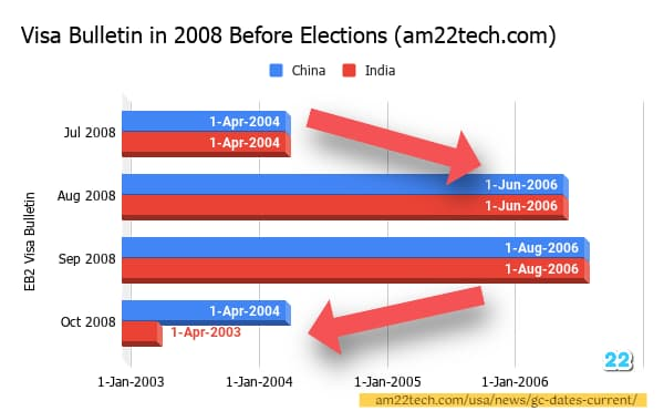 Did visa bulletin dates were made current before 2008 elections?