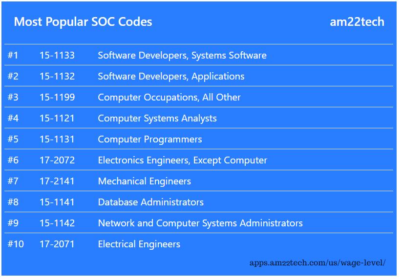 Most popular SOC codes