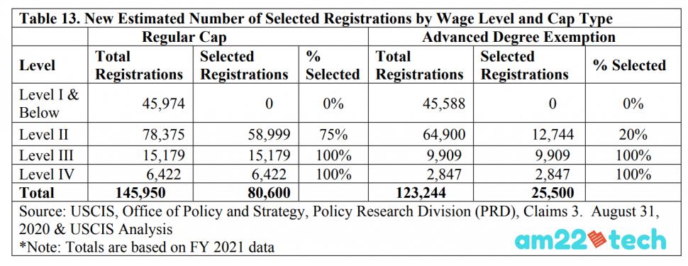USCIS H1B lottery wage based estimates