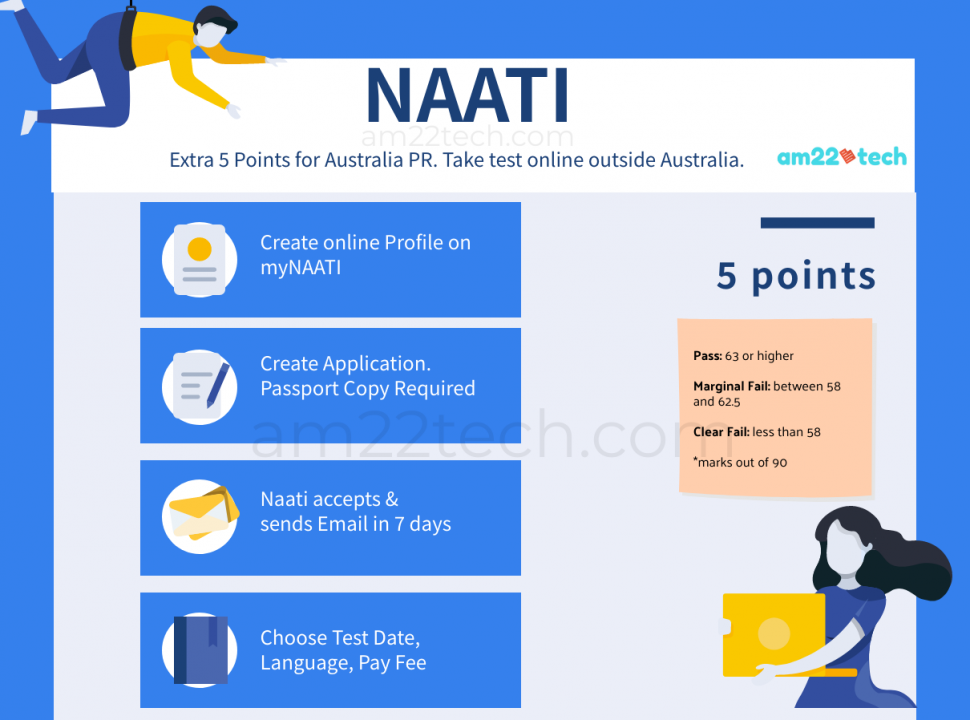 How to take NAATI test and get 5 extra points for Australia PR