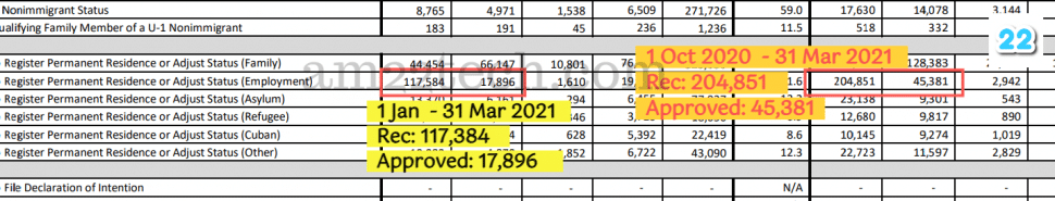 USCIS i485 approvals up to Mar 31 2021
